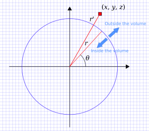 Calculating the inside and outside of the spherical volume (so, okay, it's an area here)